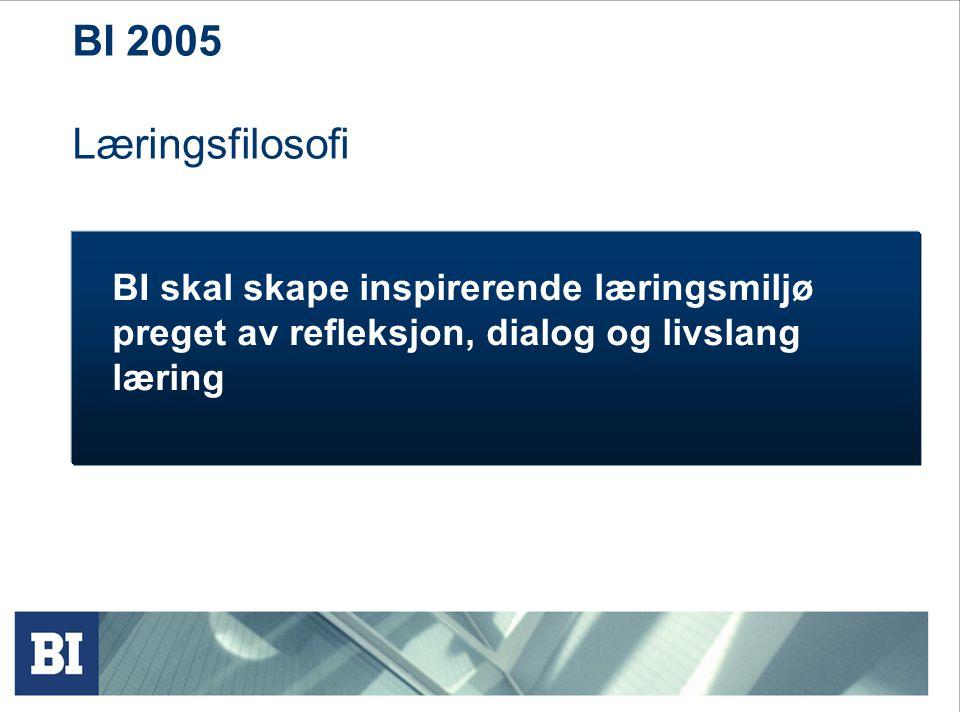 BI 2005 Læringsfilosofi BI skal skape inspirerende læringsmiljø preget av refleksjon, dialog og livslang læring