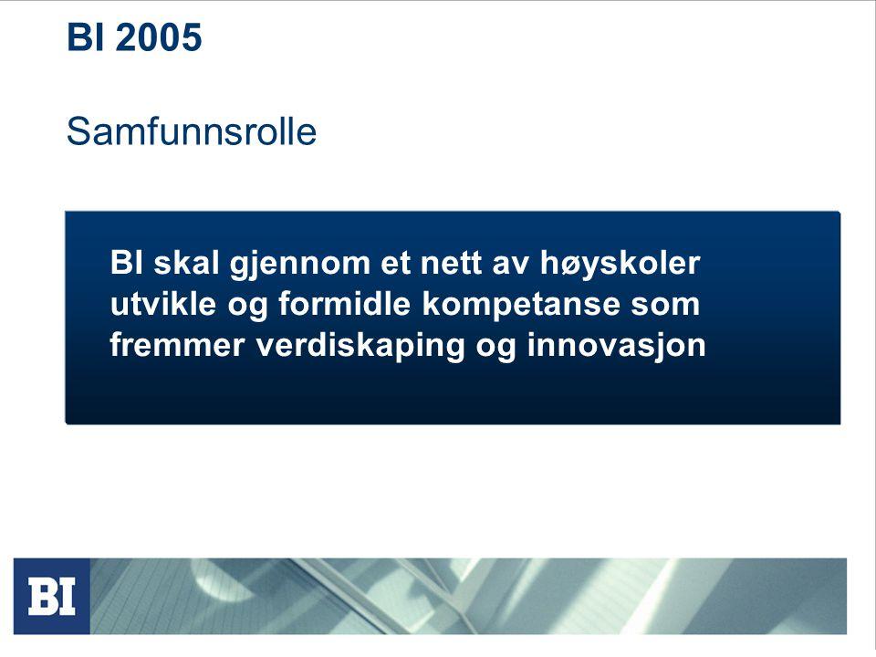 BI 2005 Samfunnsrolle BI skal gjennom et nett av høyskoler utvikle og formidle kompetanse som fremmer verdiskaping og innovasjon
