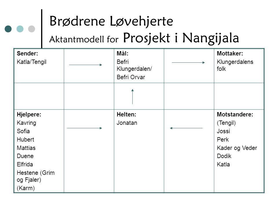 Brødrene Løvehjerte Aktantmodell for Prosjekt i Nangijala Sender: Katla/Tengil Mål: Befri Klungerdalen/ Befri Orvar Mottaker: Klungerdalens folk Hjelp