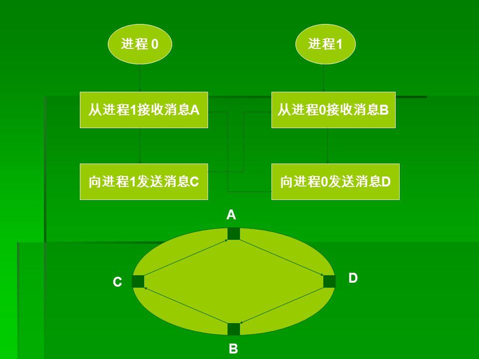 进程 0 进程 1 从进程 1 接收消息 A 向进程 1 发送消息 C 从进程 0 接收消息 B 向进程 0 发送消息 D A B C D