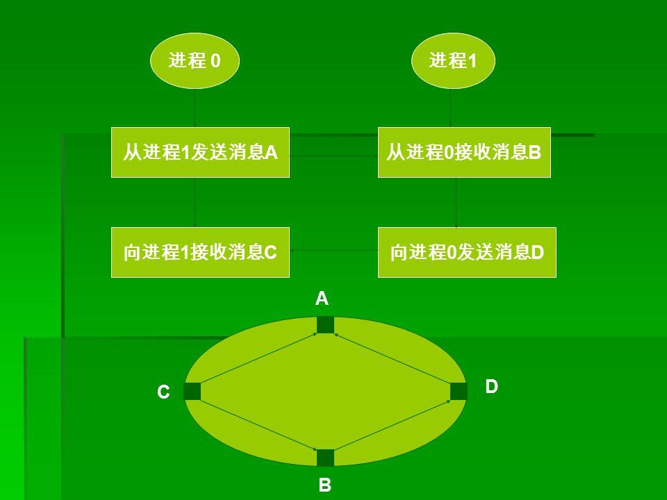 进程 0 进程 1 从进程 1 发送消息 A 向进程 1 接收消息 C 从进程 0 接收消息 B 向进程 0 发送消息 D A B C D