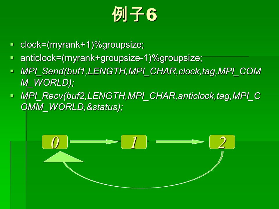 例子 6 例子 6  clock=(myrank+1)%groupsize;  anticlock=(myrank+groupsize-1)%groupsize;  MPI_Send(buf1,LENGTH,MPI_CHAR,clock,tag,MPI_COM M_WORLD);  MPI_Recv(buf2,LENGTH,MPI_CHAR,anticlock,tag,MPI_C OMM_WORLD,&status); 012