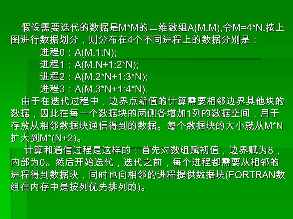 假设需要迭代的数据是 M*M 的二维数组 A(M,M), 令 M=4*N, 按上 假设需要迭代的数据是 M*M 的二维数组 A(M,M), 令 M=4*N, 按上 图进行数据划分,则分布在 4 个不同进程上的数据分别是: 进程 0 : A(M,1:N); 进程 0 : A(M,1:N); 进程 1 : A(M,N+1:2*N); 进程 1 : A(M,N+1:2*N); 进程 2 : A(M,2*N+1:3*N); 进程 2 : A(M,2*N+1:3*N); 进程 3 : A(M,3*N+1:4*N).