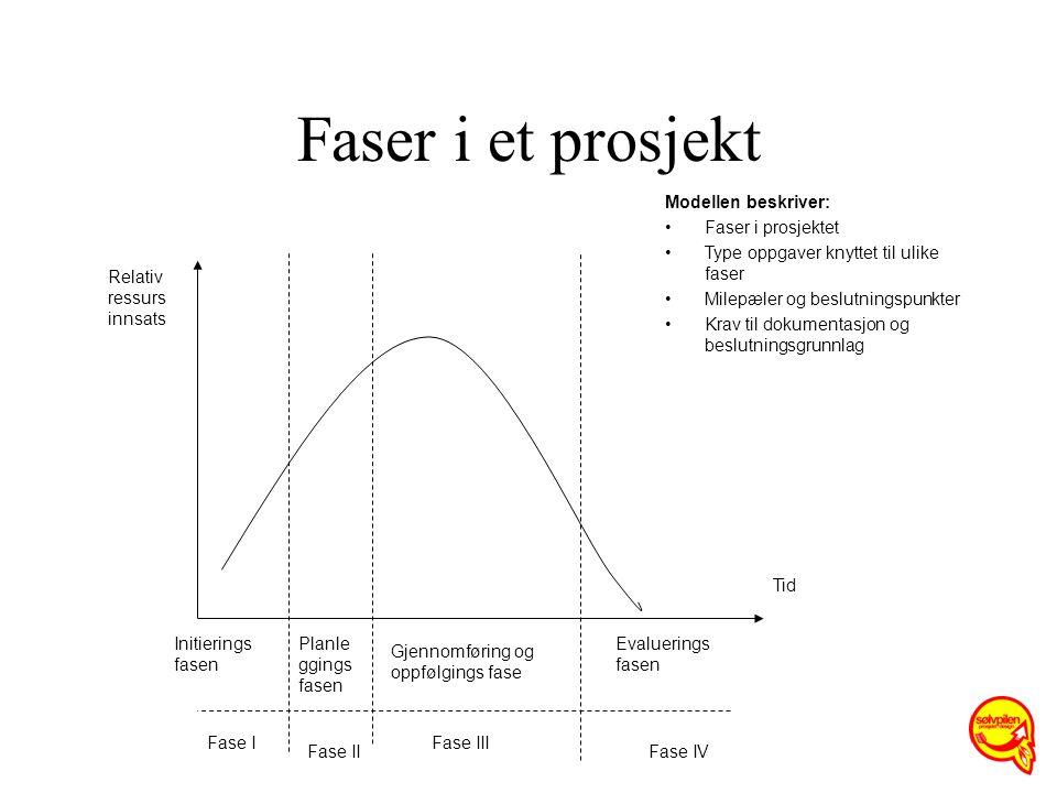 Faser i et prosjekt Initierings fasen Planle ggings fasen Gjennomføring og oppfølgings fase Evaluerings fasen Fase II Fase III Fase IV Fase I Relativ