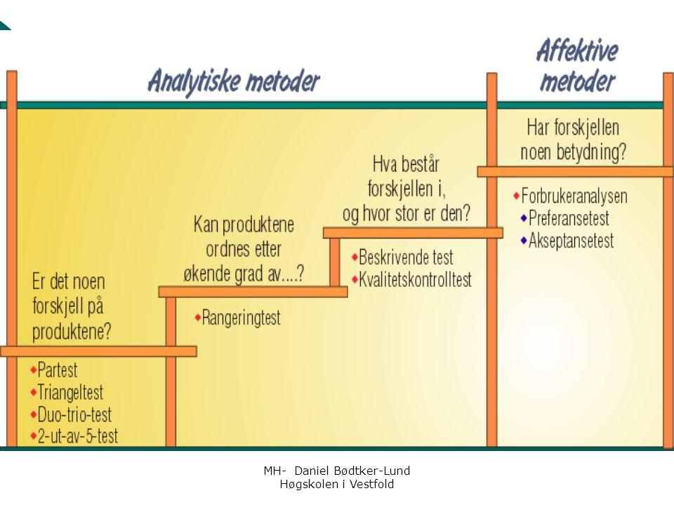 MH- Daniel Bødtker-Lund Høgskolen i Vestfold  God situasjon i Norge generelt, men utbrudd forekommer stadig  Mat kan overføre > 200 sykdommer  Mest