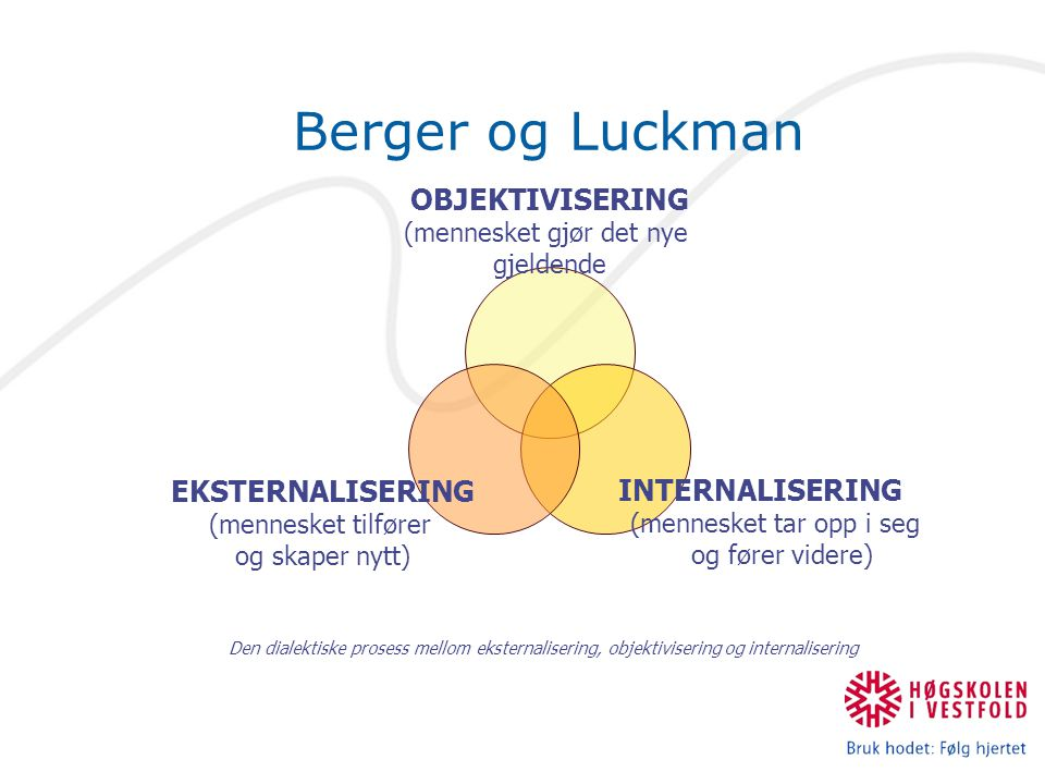 Berger og Luckman OBJEKTIVISERING (mennesket gjør det nye gjeldende INTERNALISERING (mennesket tar opp i seg og fører videre) EKSTERNALISERING (mennes