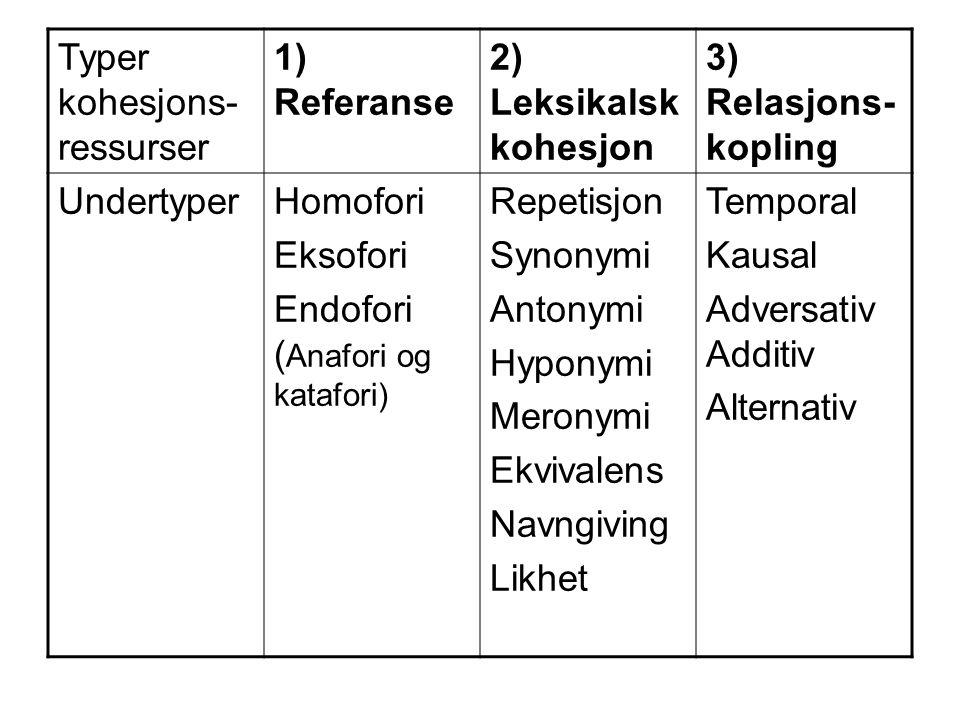 Typer kohesjons- ressurser 1) Referanse 2) Leksikalsk kohesjon 3) Relasjons- kopling UndertyperHomofori Eksofori Endofori ( Anafori og katafori) Repet