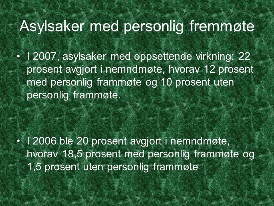 Asylsaker med personlig fremmøte I 2007, asylsaker med oppsettende virkning: 22 prosent avgjort i nemndmøte, hvorav 12 prosent med personlig frammøte og 10 prosent uten personlig frammøte.