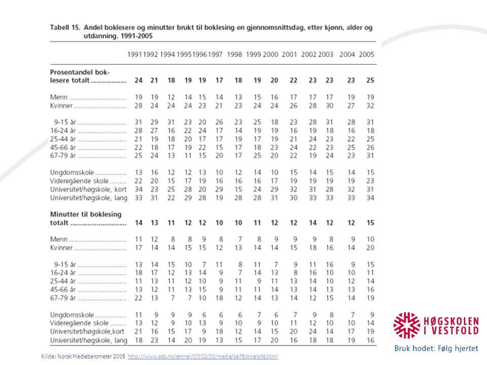 Kilde: Norsk Mediebarometer 2005 http://www.ssb.no/emner/07/02/30/medie/sa78/oversikt.htmlhttp://www.ssb.no/emner/07/02/30/medie/sa78/oversikt.html