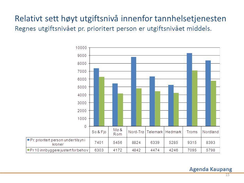 Agenda Kaupang Relativt sett høyt utgiftsnivå innenfor tannhelsetjenesten Regnes utgiftsnivået pr.