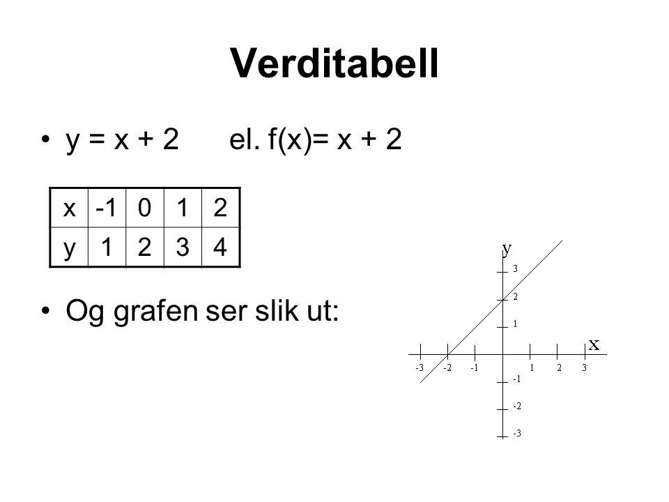 Verditabell y = x + 2 el. f(x)= x + 2 Og grafen ser slik ut: x012 y1234