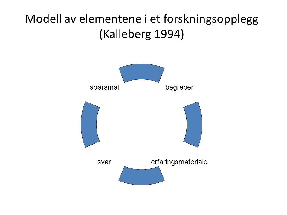 Modell av elementene i et forskningsopplegg (Kalleberg 1994) begreper erfaringsmaterialesvar spørsmål
