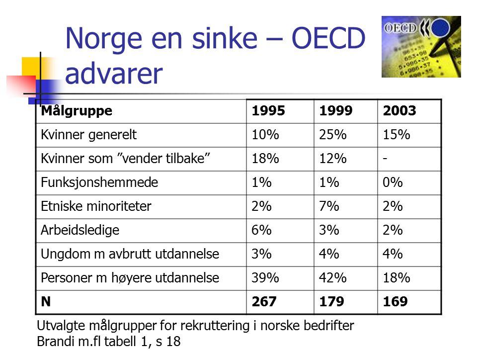 Norge en sinke – OECD advarer Målgruppe199519992003 Kvinner generelt10%25%15% Kvinner som vender tilbake 18%12%- Funksjonshemmede1% 0% Etniske minoriteter2%7%2% Arbeidsledige6%3%2% Ungdom m avbrutt utdannelse3%4% Personer m høyere utdannelse39%42%18% N267179169 Utvalgte målgrupper for rekruttering i norske bedrifter Brandi m.fl tabell 1, s 18