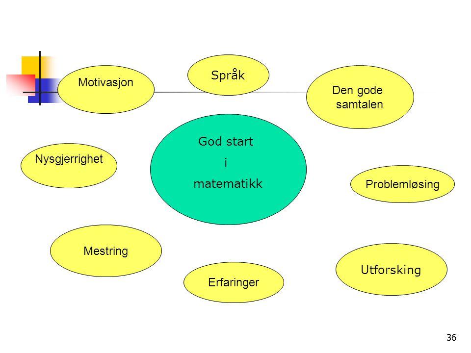36 God start i matematikk Motivasjon Nysgjerrighet Mestring Erfaringer Utforsking Problemløsing Den gode samtalen Språk