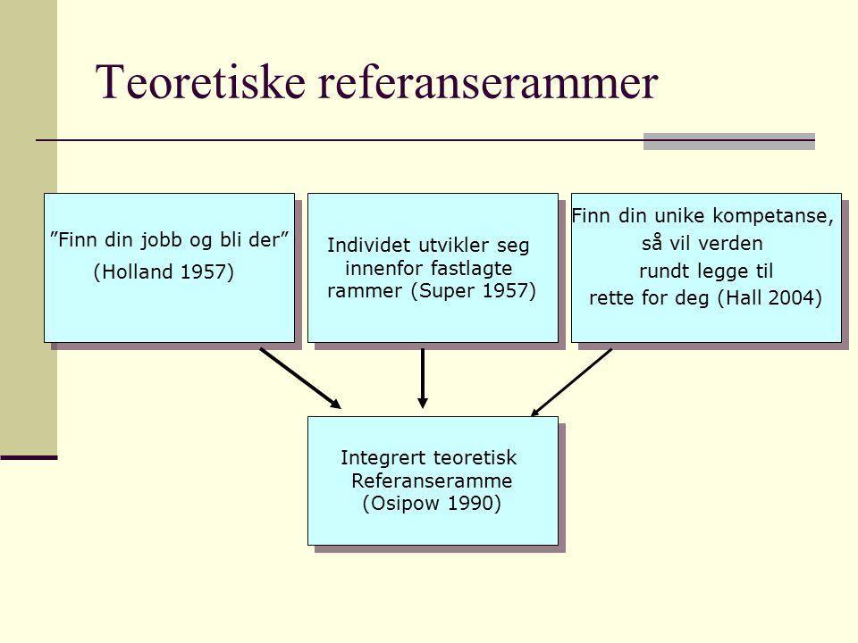 Teoretiske referanserammer Finn din jobb og bli der (Holland 1957) Finn din jobb og bli der (Holland 1957) Integrert teoretisk Referanseramme (Osipow 1990) Integrert teoretisk Referanseramme (Osipow 1990) Individet utvikler seg innenfor fastlagte rammer (Super 1957) Individet utvikler seg innenfor fastlagte rammer (Super 1957) Finn din unike kompetanse, så vil verden rundt legge til rette for deg (Hall 2004) Finn din unike kompetanse, så vil verden rundt legge til rette for deg (Hall 2004)