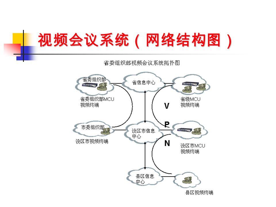 视频会议系统拓扑连接图