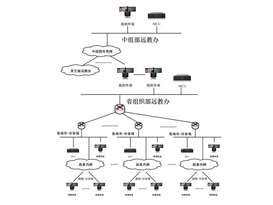 故障分析及排除方法 密码设置  设备初次安装时如果没有删除菜单管理密码,进入 菜单的管理设置时需要输入密码,此密码默认为设 备的 SN 号 蓝屏问题的原因  原因:第一路显示采用的是 VGA 输出  措施:连接 VGA 显示设备,重新更改显示类型