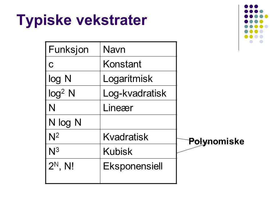 Typiske vekstrater FunksjonNavn cKonstant log NLogaritmisk log 2 NLog-kvadratisk NLineær N log N N2N2 Kvadratisk N3N3 Kubisk 2 N, N!Eksponensiell Polynomiske