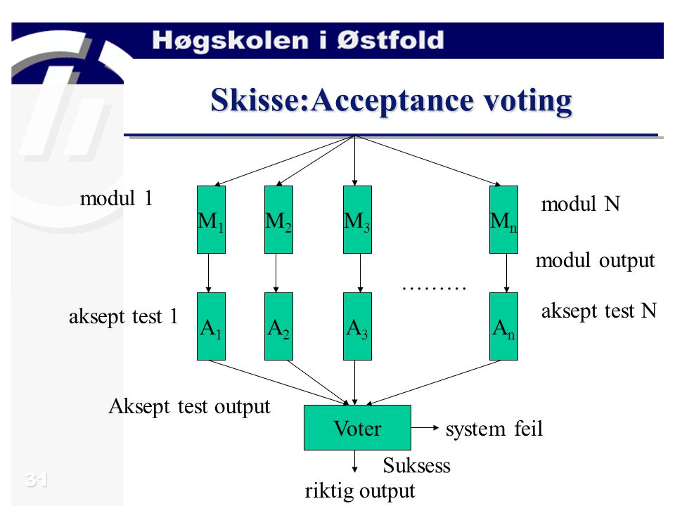 31 Skisse:Acceptance voting ……… M1M1 M2M2 M3M3 MnMn A1A1 A2A2 A3A3 AnAn modul 1 aksept test 1 modul N aksept test N modul output Voter system feil Suksess riktig output Aksept test output