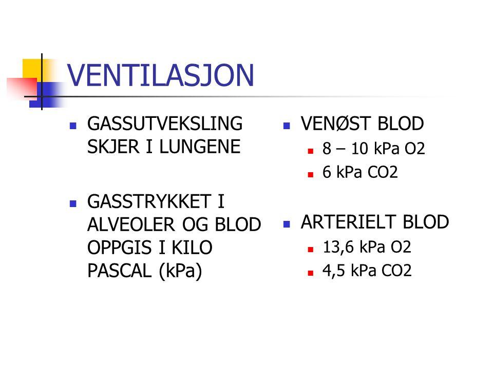 VENTILASJON GASSUTVEKSLING SKJER I LUNGENE GASSTRYKKET I ALVEOLER OG BLOD OPPGIS I KILO PASCAL (kPa) VENØST BLOD 8 – 10 kPa O2 6 kPa CO2 ARTERIELT BLOD 13,6 kPa O2 4,5 kPa CO2