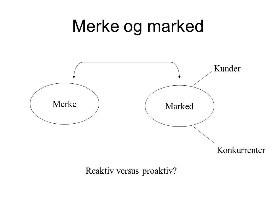 Merke og marked Merke Marked Kunder Konkurrenter Reaktiv versus proaktiv?