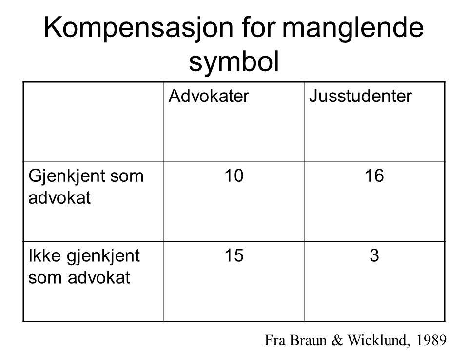 Kompensasjon for manglende symbol AdvokaterJusstudenter Gjenkjent som advokat 1016 Ikke gjenkjent som advokat 153 Fra Braun & Wicklund, 1989