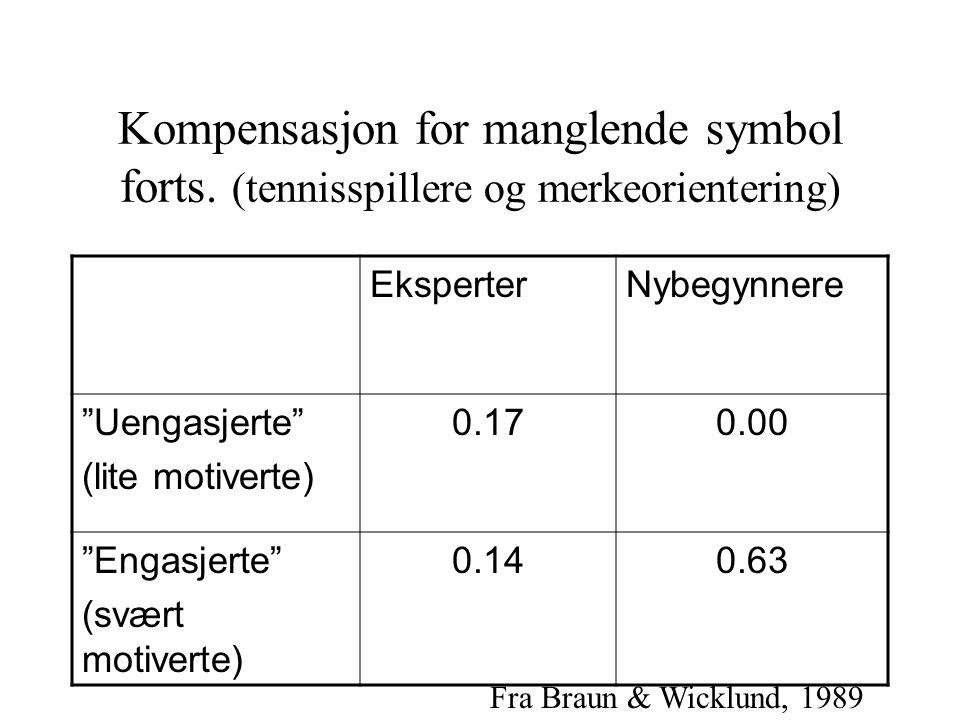 """Kompensasjon for manglende symbol forts. (tennisspillere og merkeorientering) EksperterNybegynnere """"Uengasjerte"""" (lite motiverte) 0.170.00 """"Engasjerte"""