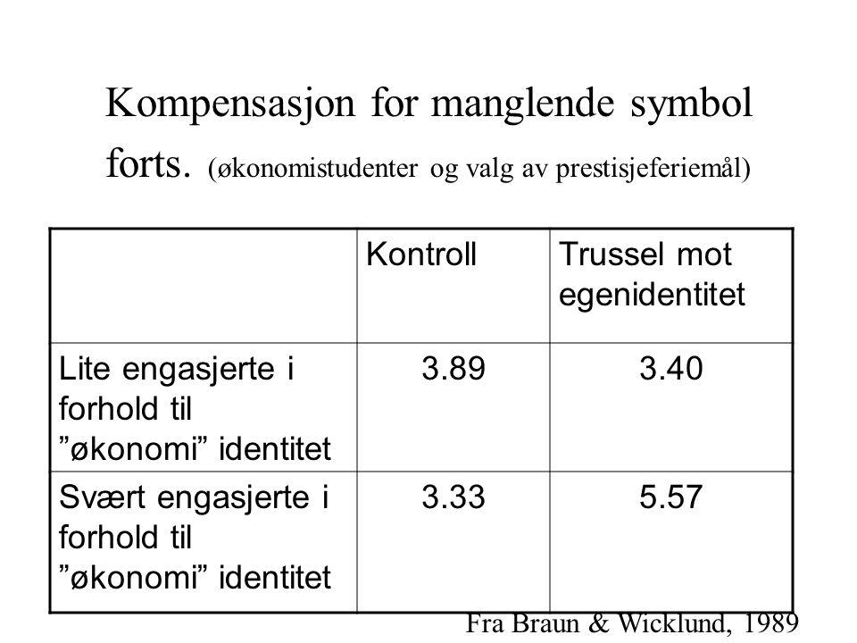 Kompensasjon for manglende symbol forts. (økonomistudenter og valg av prestisjeferiemål) KontrollTrussel mot egenidentitet Lite engasjerte i forhold t