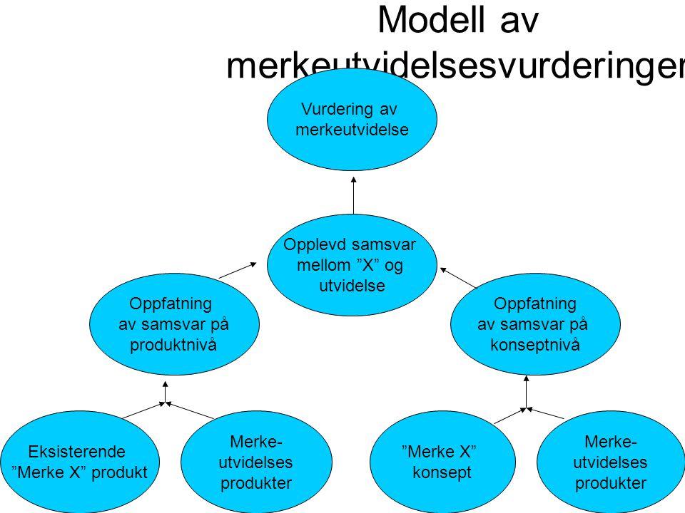 """Modell av merkeutvidelsesvurderinger Eksisterende """"Merke X"""" produkt """"Merke X"""" konsept Merke- utvidelses produkter Merke- utvidelses produkter Vurderin"""