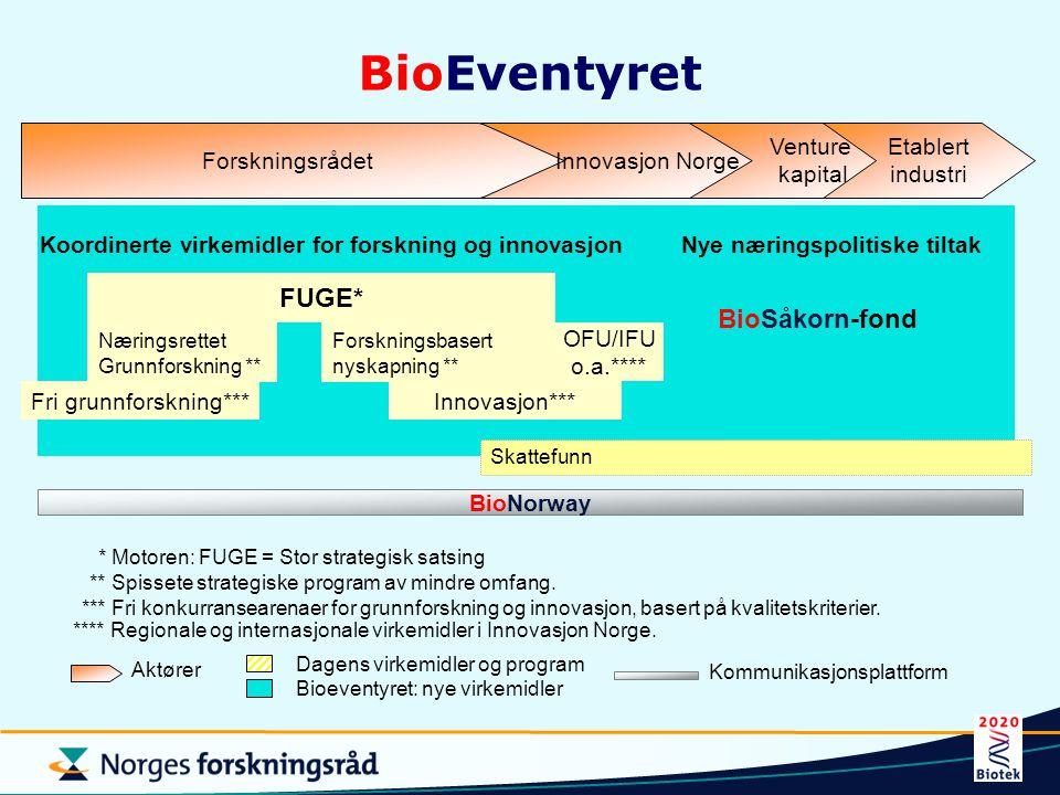 BioEventyret BioSåkorn-fond Fri grunnforskning*** Næringsrettet Grunnforskning ** Forskningsbasert nyskapning ** Innovasjon*** FUGE* Skattefunn *** Fr