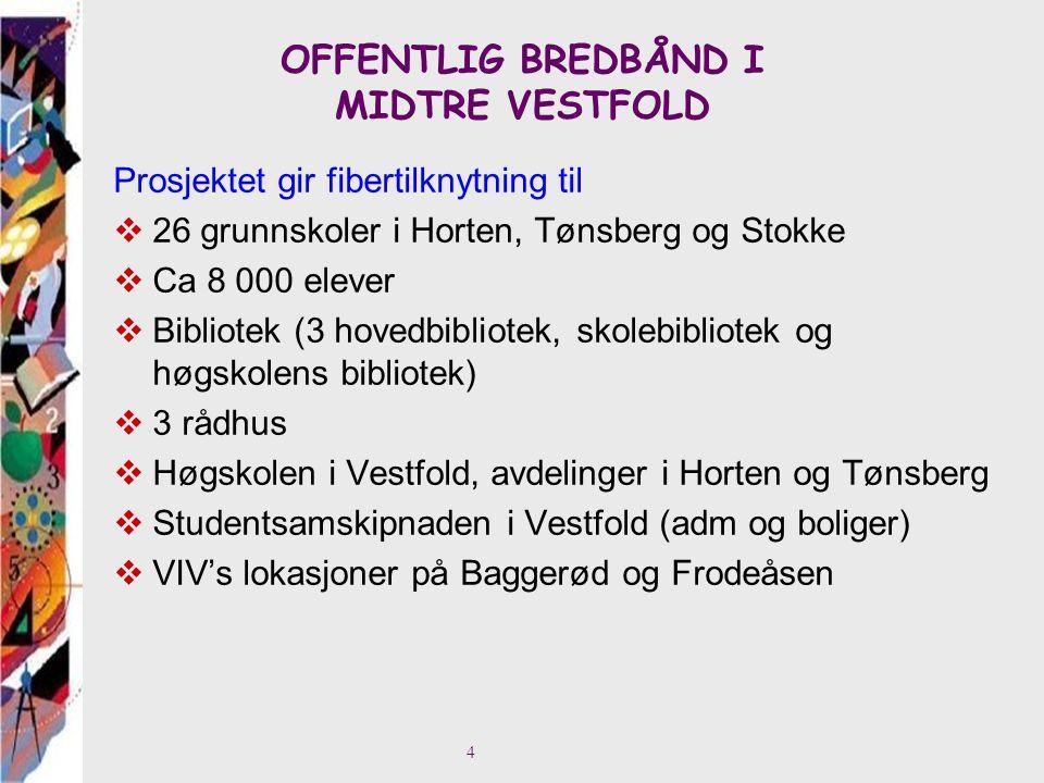 OFFENTLIG BREDBÅND I MIDTRE VESTFOLD Prosjektet gir fibertilknytning til  26 grunnskoler i Horten, Tønsberg og Stokke  Ca 8 000 elever  Bibliotek (3 hovedbibliotek, skolebibliotek og høgskolens bibliotek)  3 rådhus  Høgskolen i Vestfold, avdelinger i Horten og Tønsberg  Studentsamskipnaden i Vestfold (adm og boliger)  VIV's lokasjoner på Baggerød og Frodeåsen 4