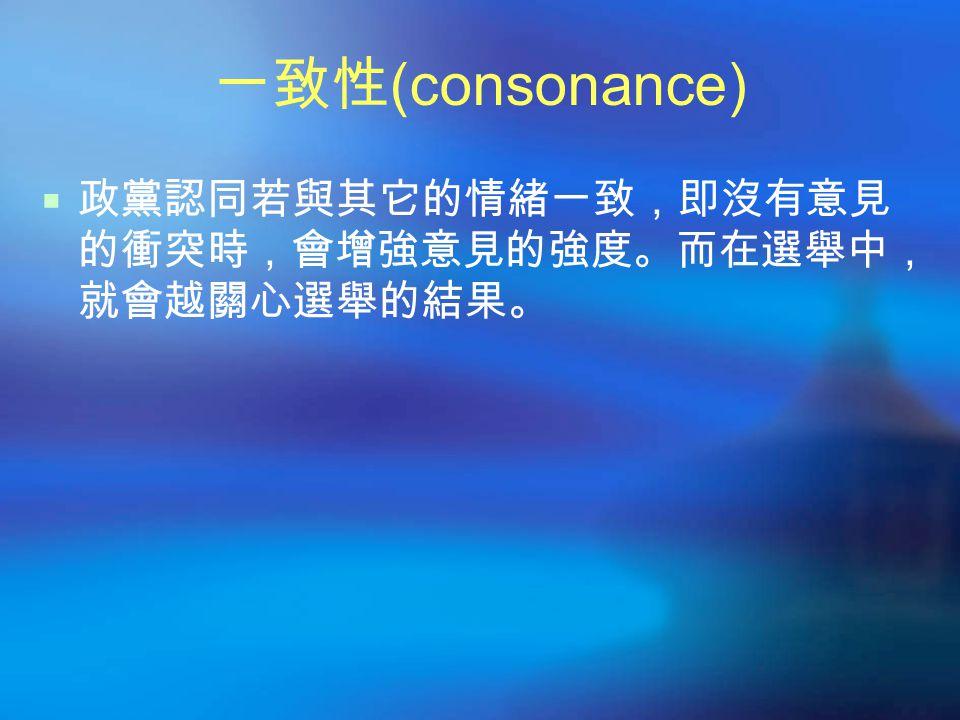 信念 (conviction)  教育程度越高,越會堅持自己的意見。  興趣導致知識、知識導致關心,關心又引起 資訊