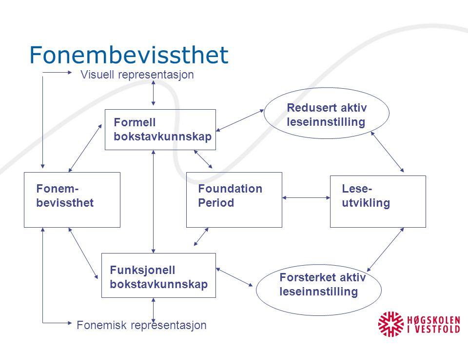 Fonembevissthet Fonem- bevissthet Formell bokstavkunnskap Funksjonell bokstavkunnskap Foundation Period Lese- utvikling Redusert aktiv leseinnstilling
