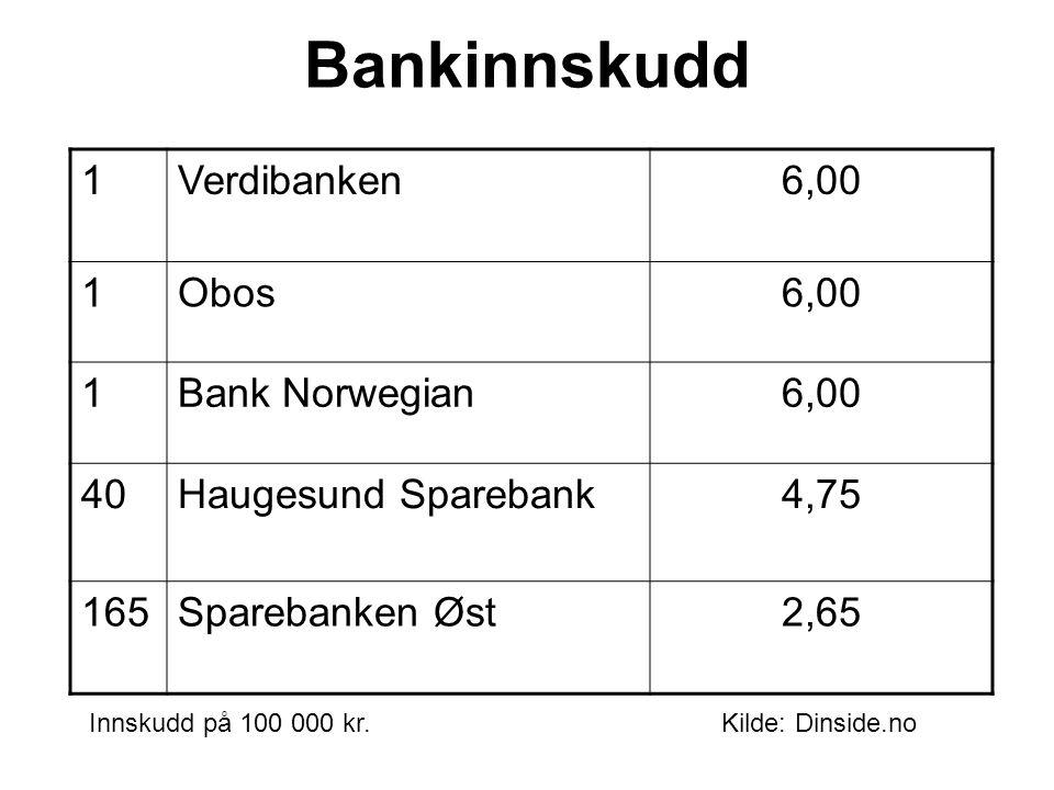 Bankinnskudd 1Verdibanken6,00 1Obos6,00 1Bank Norwegian6,00 40Haugesund Sparebank4,75 165Sparebanken Øst2,65 Innskudd på 100 000 kr.