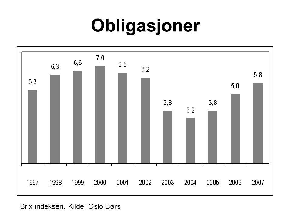 Brix-indeksen. Kilde: Oslo Børs