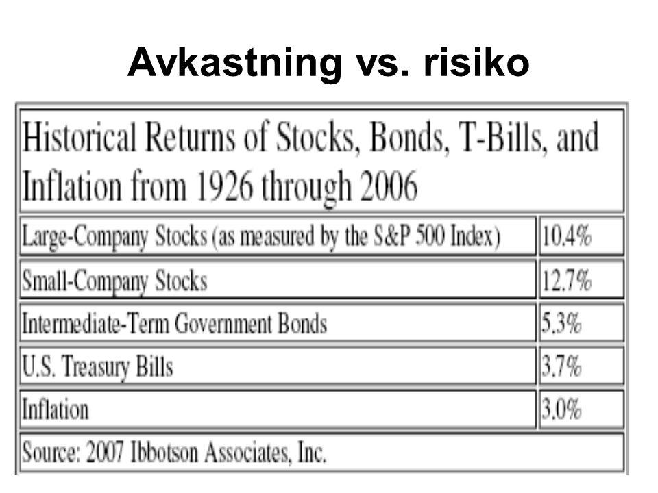 Avkastning vs. risiko