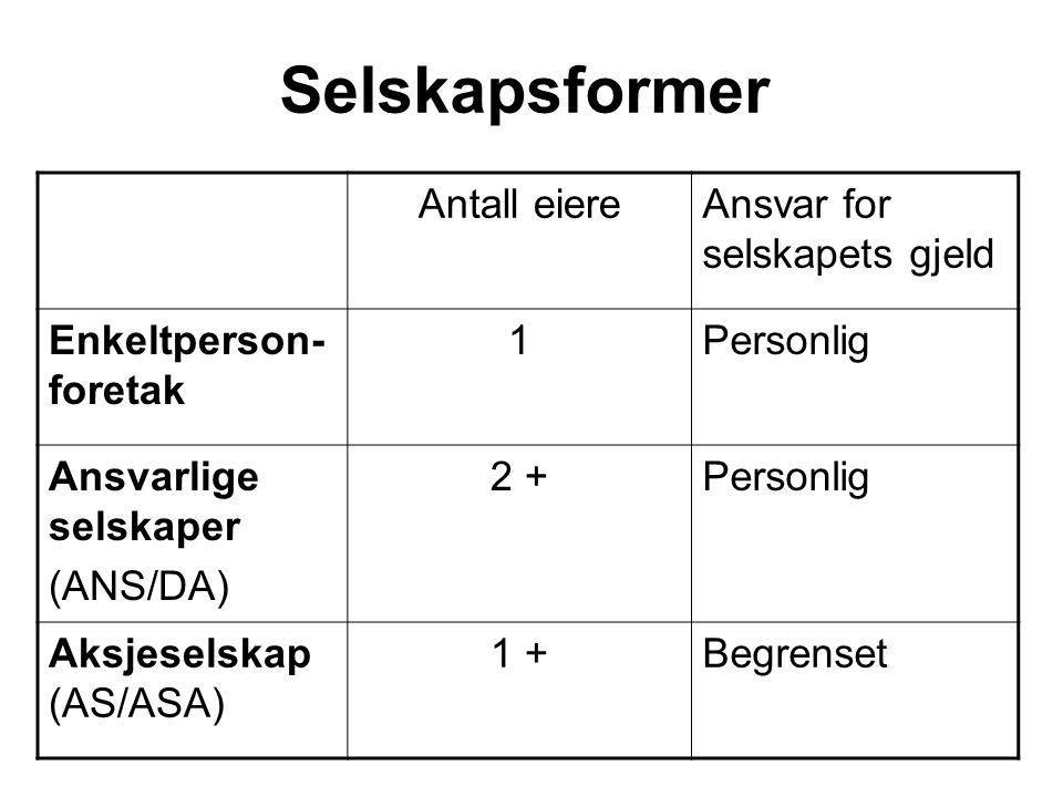 Selskapsformer Antall eiereAnsvar for selskapets gjeld Enkeltperson- foretak 1Personlig Ansvarlige selskaper (ANS/DA) 2 +Personlig Aksjeselskap (AS/ASA) 1 +Begrenset