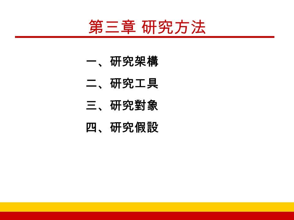 第三章 研究方法 一、研究架構 二、研究工具 三、研究對象 四、研究假設
