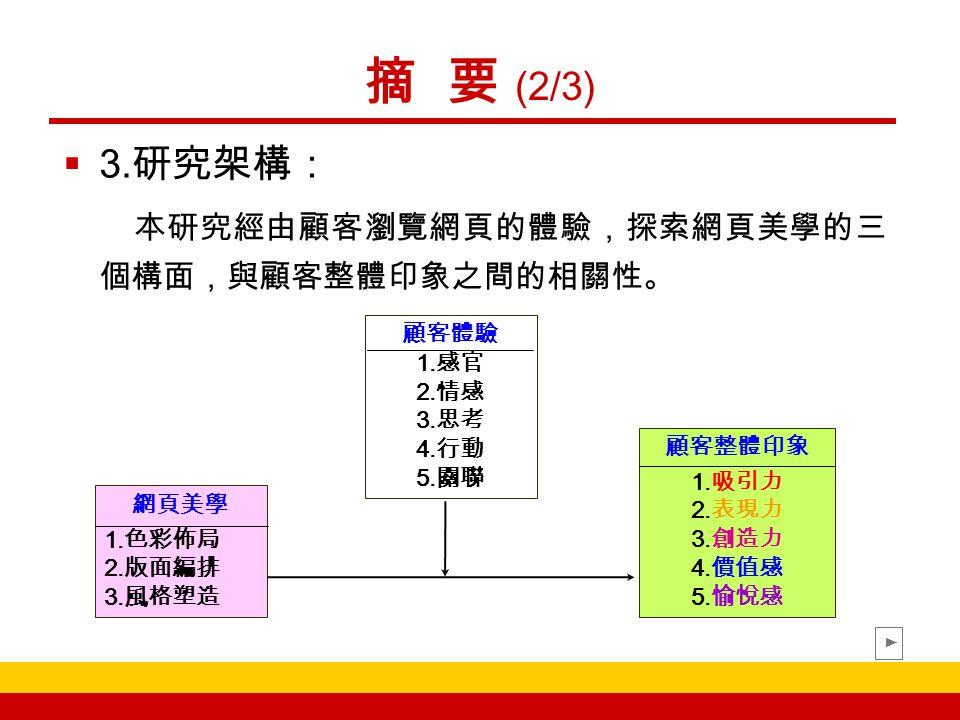 第二章 文獻探討 (7/12) ( 三 ) 版面編排  文字、圖像及色彩是版面編排的三要素  編排美學的原則: ( 楊勝雄,2005) 1.