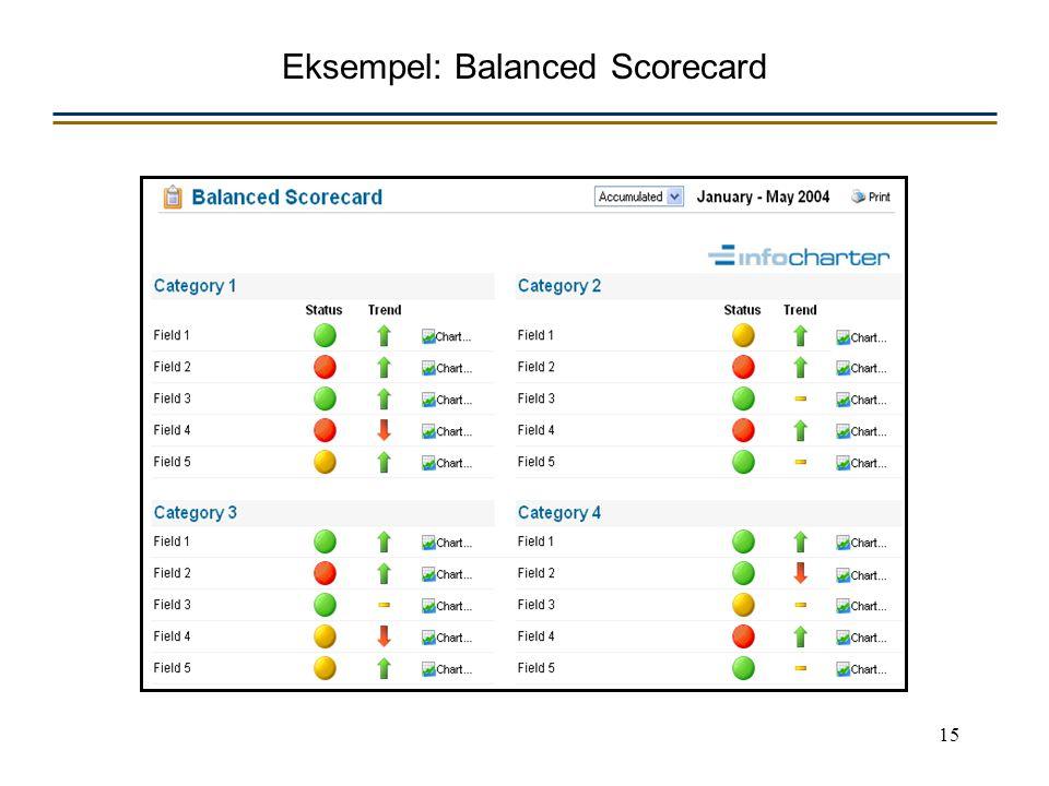 15 Eksempel: Balanced Scorecard