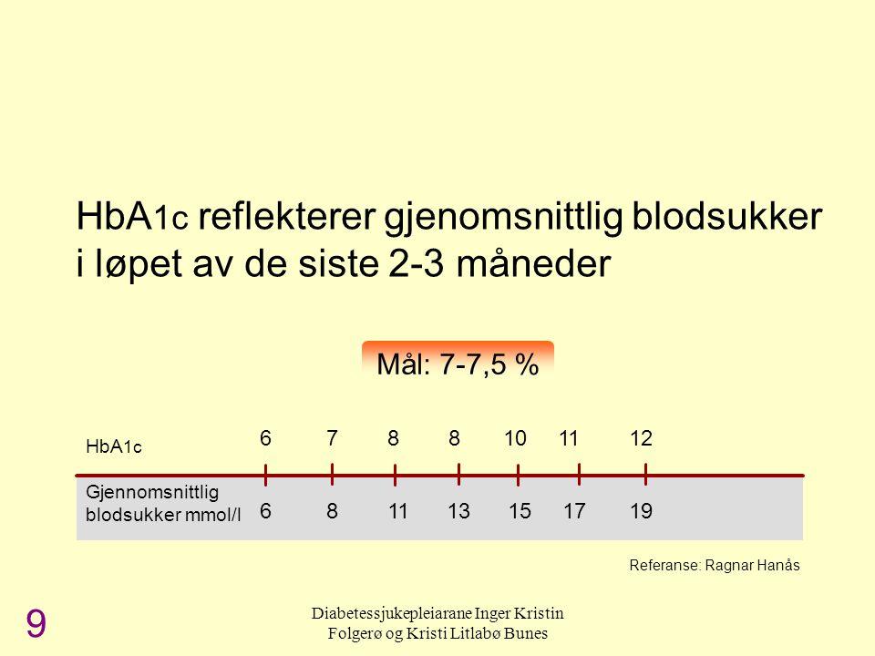 Diabetessjukepleiarane Inger Kristin Folgerø og Kristi Litlabø Bunes HbA 1c reflekterer gjenomsnittlig blodsukker i løpet av de siste 2-3 måneder HbA