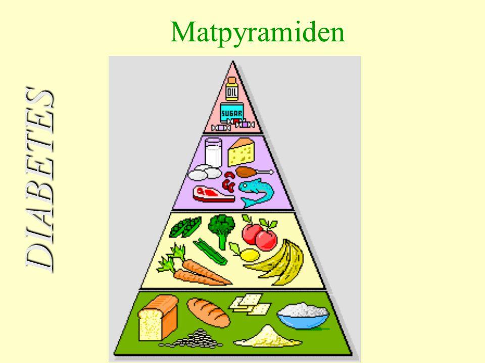 Diabetessjukepleiarane Inger Kristin Folgerø og Kristi Litlabø Bunes DIABETES Matpyramiden
