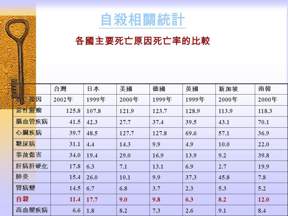 自殺相關統計 各國主要死亡原因死亡率的比較 台灣日本美國德國英國新加坡南韓 死亡原因 2002 年 1999 年 2000 年 1999 年 2000 年 惡性腫瘤 125.8107.8121.9123.7128.9113.9118.3 腦血管疾病 41.542.327.737.439.543.170.1 心臟疾病 39.748.5127.7127.869.657.136.9 糖尿病 31.14.414.39.94.910.022.0 事故傷害 34.019.429.016.913.99.239.8 肝病肝硬化 17.86.37.113.16.92.719.9 肺炎 15.426.010.19.937.345.87.8 腎病變 14.56.76.83.72.35.35.2 自殺 11.417.79.09.86.38.212.0 高血壓疾病 6.61.88.27.32.69.18.4
