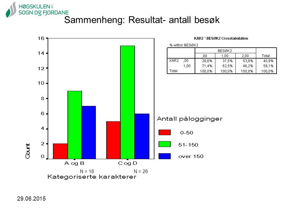 29.06.2015 Sammenheng: Resultat- antall besøk N = 18N = 26