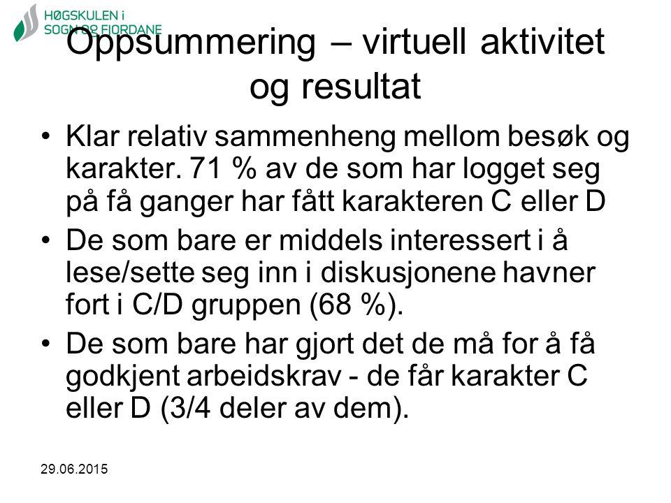 29.06.2015 Oppsummering – virtuell aktivitet og resultat Klar relativ sammenheng mellom besøk og karakter. 71 % av de som har logget seg på få ganger