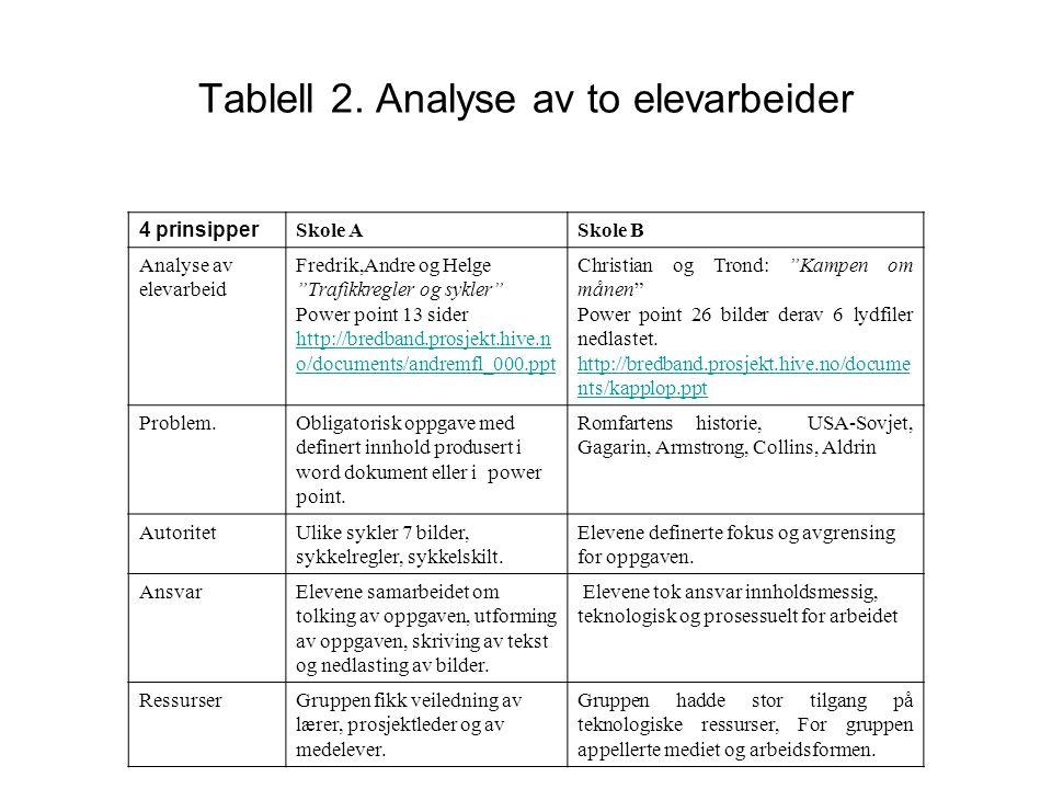 Tablell 2.