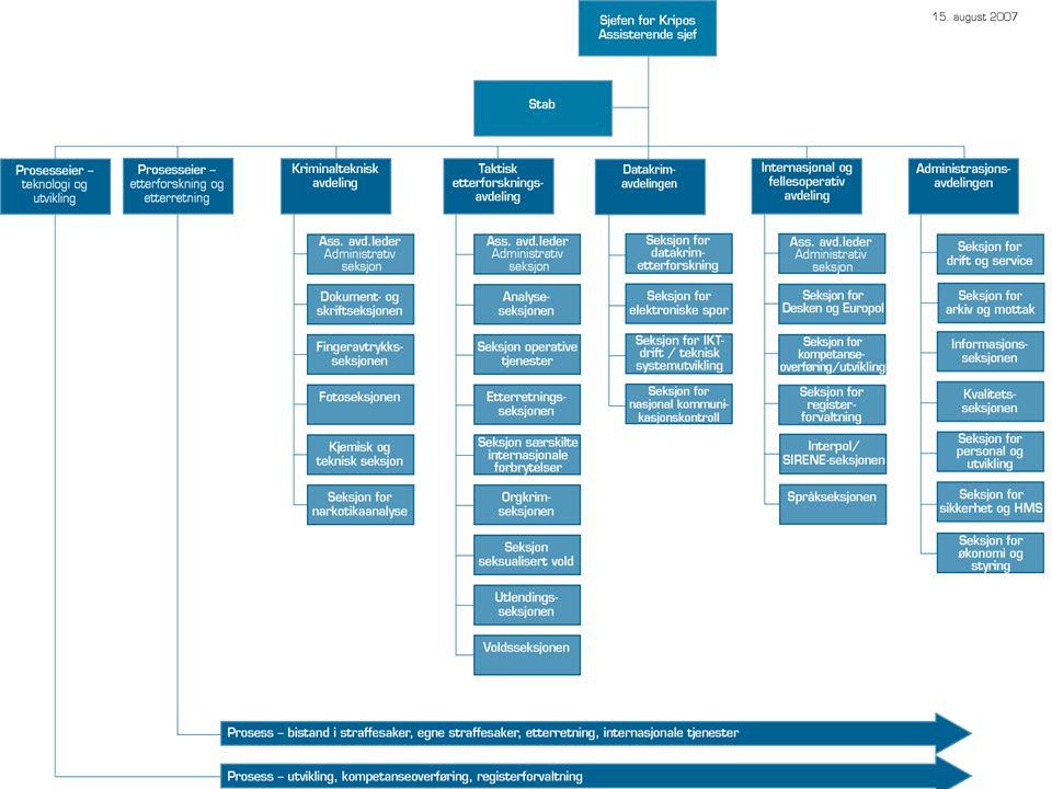 Kjemisk og teknisk seksjon  26 ansatte fordelt på:  1 leder (Knut Rykhus)  3 kontor/adm.