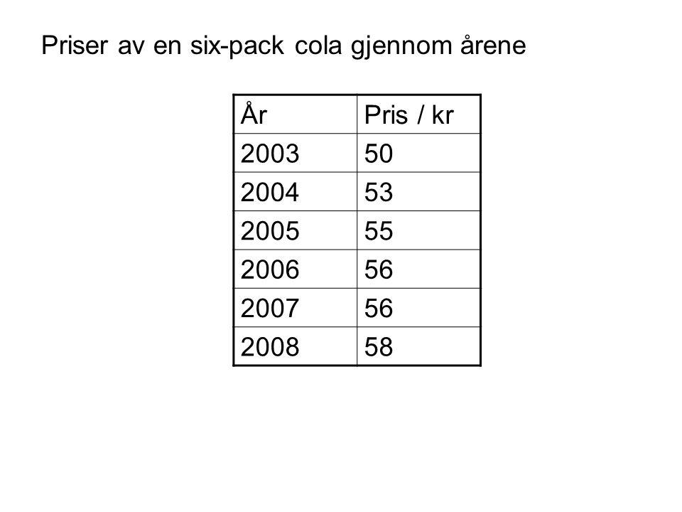 Priser av en six-pack cola gjennom årene ÅrPris / kr 200350 200453 200555 200656 200756 200858