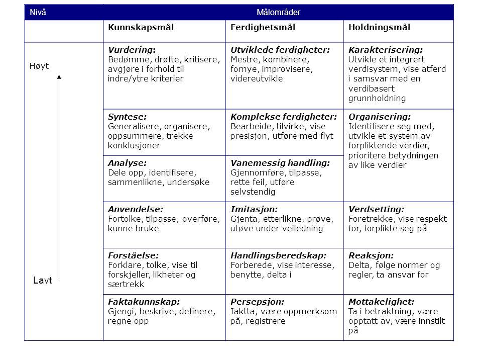 NivåMålområder KunnskapsmålFerdighetsmålHoldningsmål Høyt Vurdering: Bedømme, drøfte, kritisere, avgjøre i forhold til indre/ytre kriterier Utviklede ferdigheter: Mestre, kombinere, fornye, improvisere, videreutvikle Karakterisering: Utvikle et integrert verdisystem, vise atferd i samsvar med en verdibasert grunnholdning Syntese: Generalisere, organisere, oppsummere, trekke konklusjoner Komplekse ferdigheter: Bearbeide, tilvirke, vise presisjon, utføre med flyt Organisering: Identifisere seg med, utvikle et system av forpliktende verdier, prioritere betydningen av like verdier Analyse: Dele opp, identifisere, sammenlikne, undersøke Vanemessig handling: Gjennomføre, tilpasse, rette feil, utføre selvstendig Anvendelse: Fortolke, tilpasse, overføre, kunne bruke Imitasjon: Gjenta, etterlikne, prøve, utøve under veiledning Verdsetting: Foretrekke, vise respekt for, forplikte seg på Forståelse: Forklare, tolke, vise til forskjeller, likheter og særtrekk Handlingsberedskap: Forberede, vise interesse, benytte, delta i Reaksjon: Delta, følge normer og regler, ta ansvar for Faktakunnskap: Gjengi, beskrive, definere, regne opp Persepsjon: Iaktta, være oppmerksom på, registrere Mottakelighet: Ta i betraktning, være opptatt av, være innstilt på Lavt