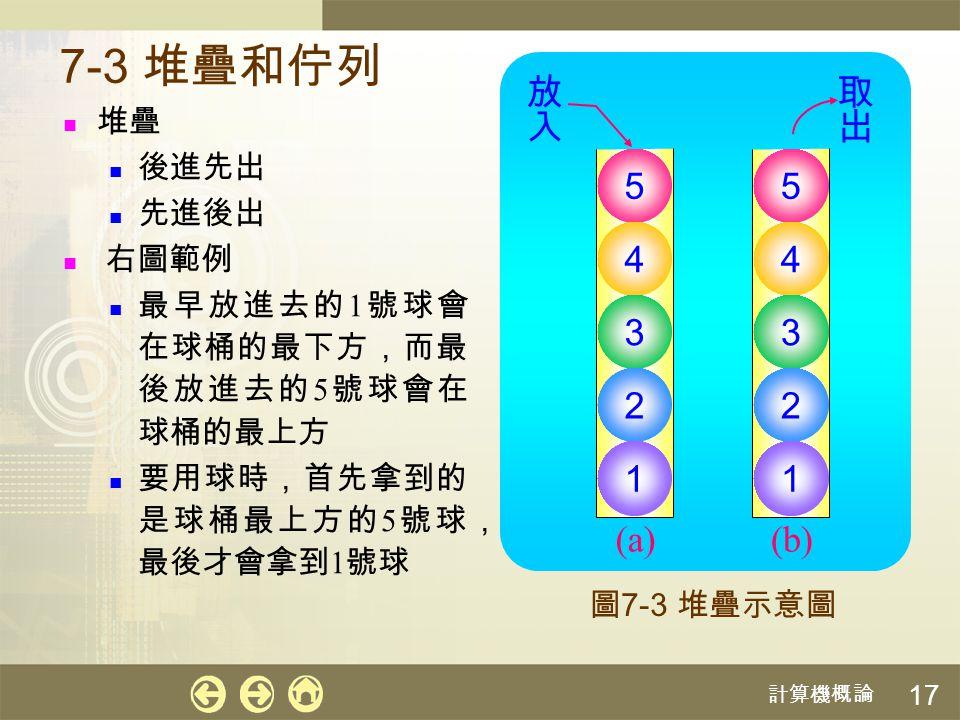 計算機概論 17 (a) 7-3 堆疊和佇列 堆疊 後進先出 先進後出 右圖範例 最早放進去的 1 號球會 在球桶的最下方,而最 後放進去的 5 號球會在 球桶的最上方 要用球時,首先拿到的 是球桶最上方的 5 號球, 最後才會拿到 1 號球 圖 7-3 堆疊示意圖 5 4 3 2 1 (b) 5